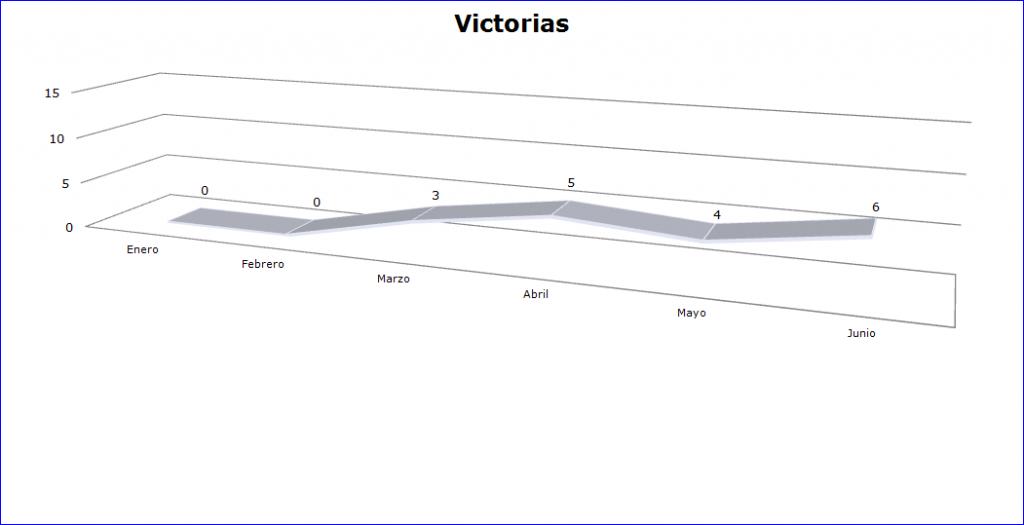 Blog PEPEM - Sus números - Victorias 2013 (Gráfico) Junio