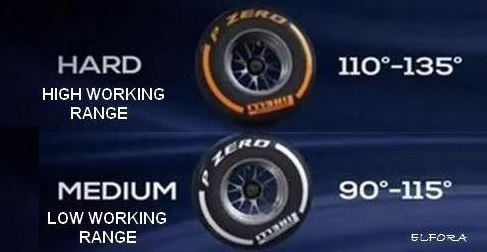 Elección de los compuestos de neumáticos Pirelli