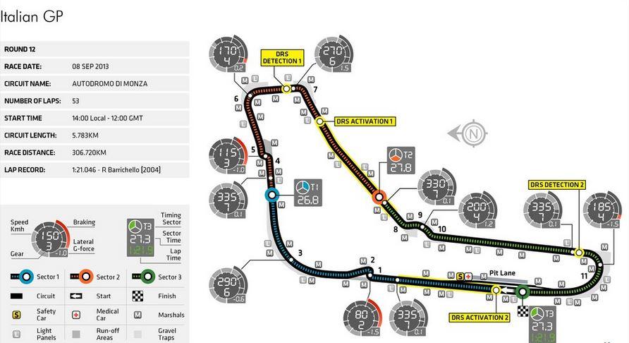 Zonas de DRS para el GP Italia 2013
