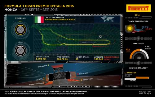 ©Pirelli F1 2015
